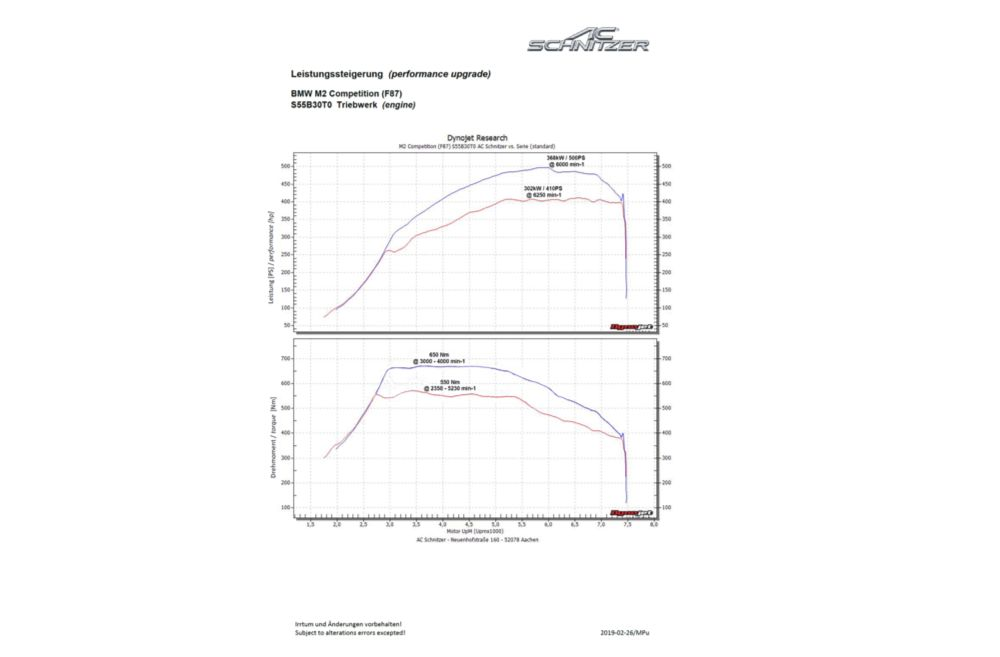 AC Schnitzer Performance Upgrade For BMW M2 Competition (F87)