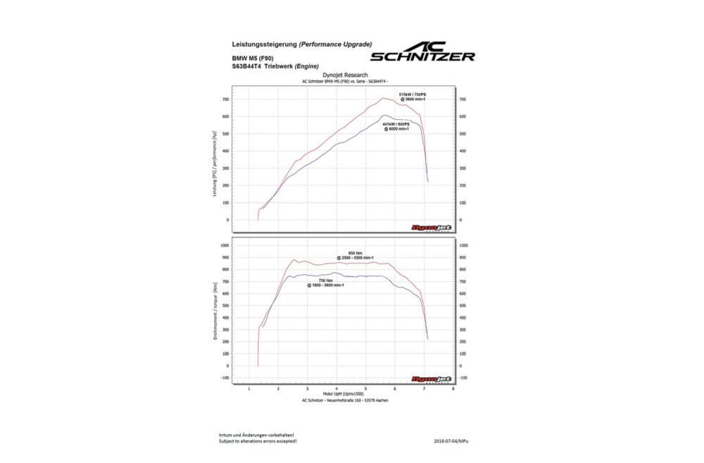 AC Schnitzer Performance Upgrade For BMW M5, M5 Competition (F90)