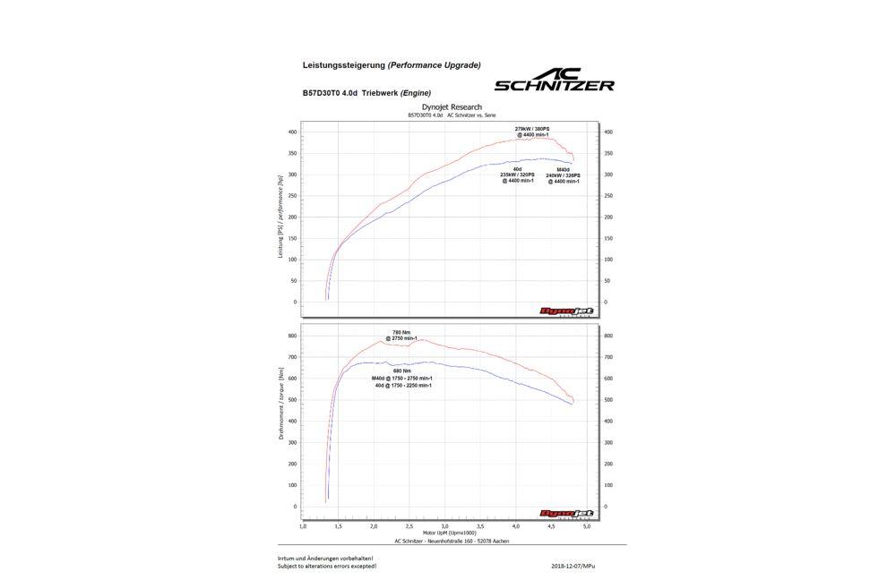 AC Schnitzer Performance Upgrade For BMW X5 G05 30dX