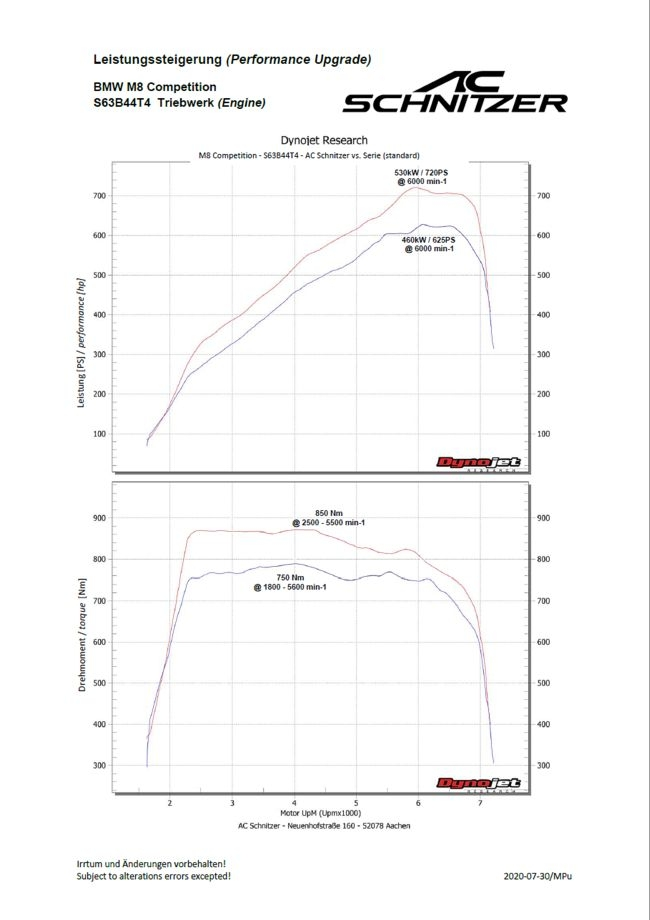 AC Schnitzer Performance Upgrade For M8 Comp (F91/92/93)